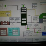 Controle paneel mestvergistingsinstalaltie