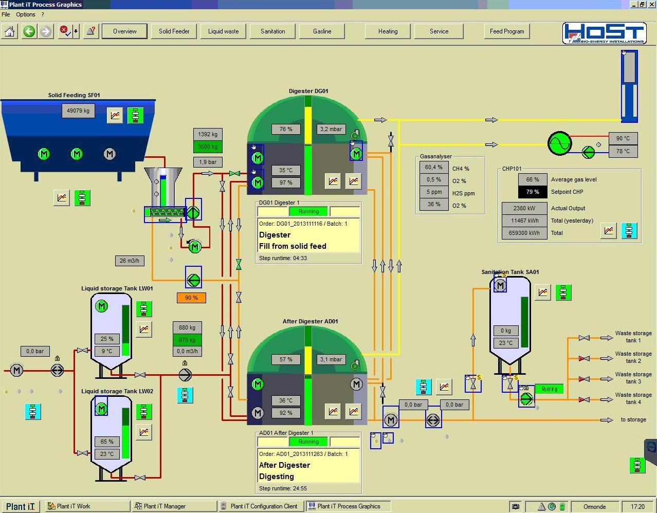 Biogas plant Ormonde - HoSt - HoSt