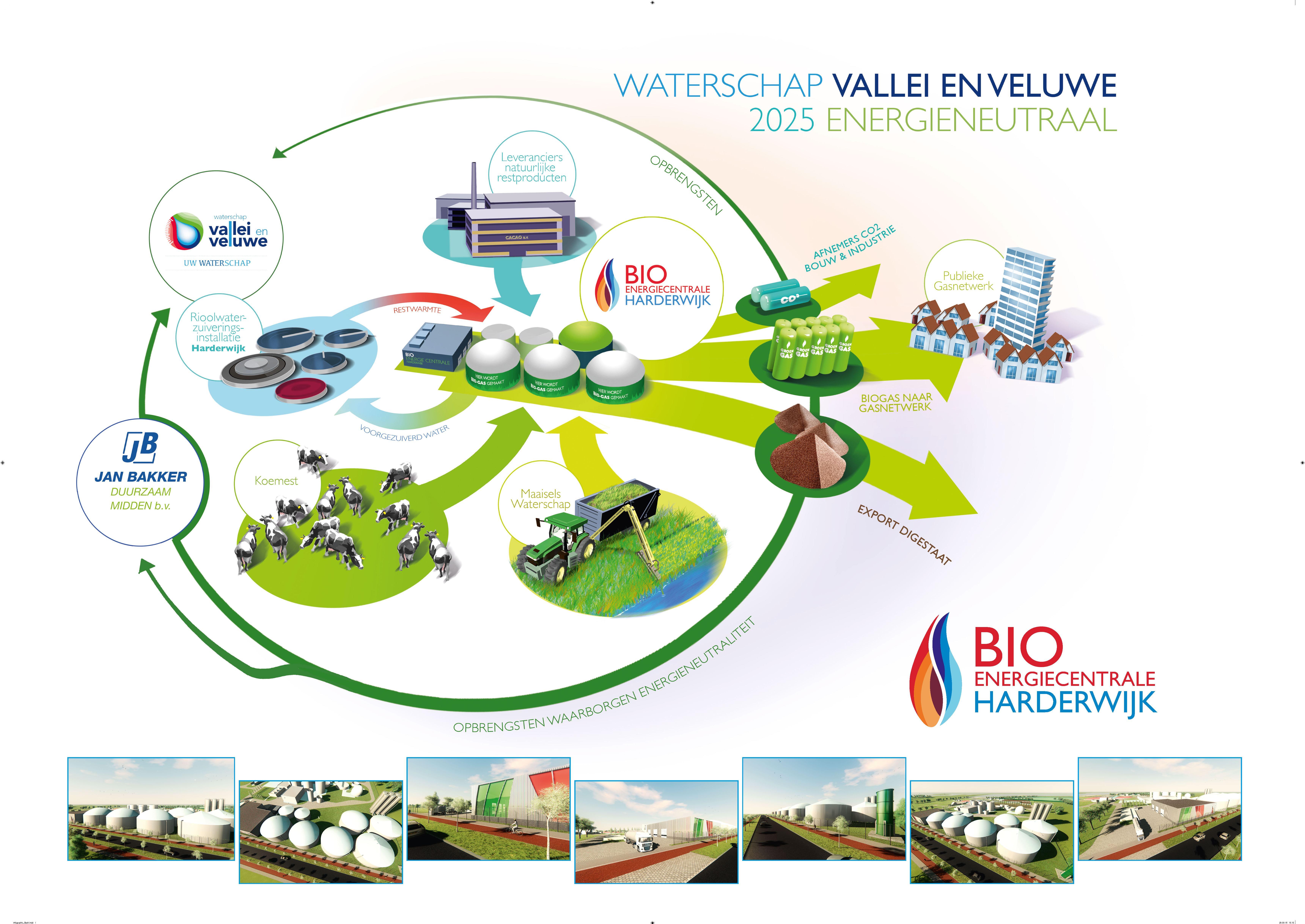 Construction Of Bioenergy Plant In Harderwijk Is Unique Biogas Diagram Infographic By Waterschap Vallei Veluwe